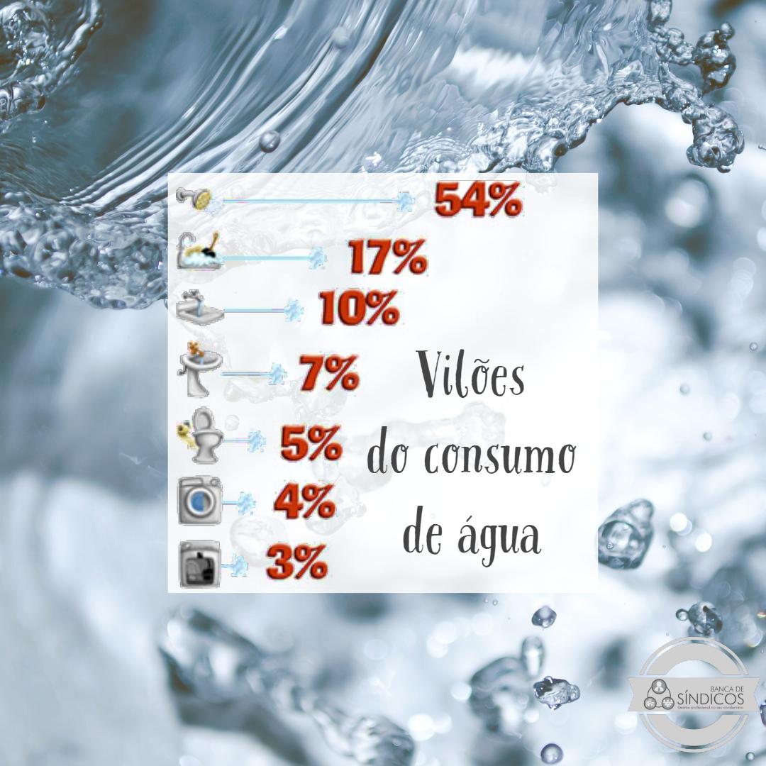 Aumento no Consumo de Água no Verão